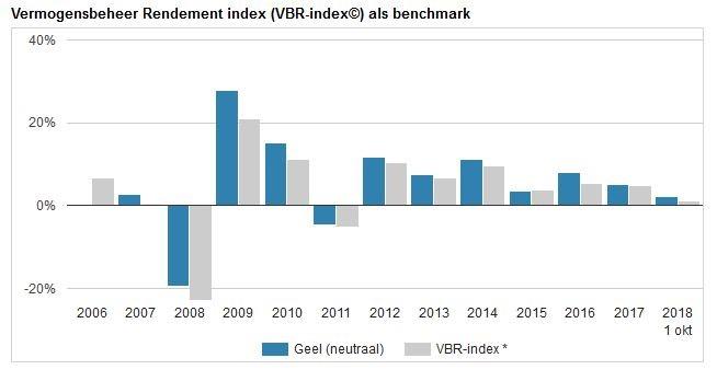 Rendementindex als benchmark