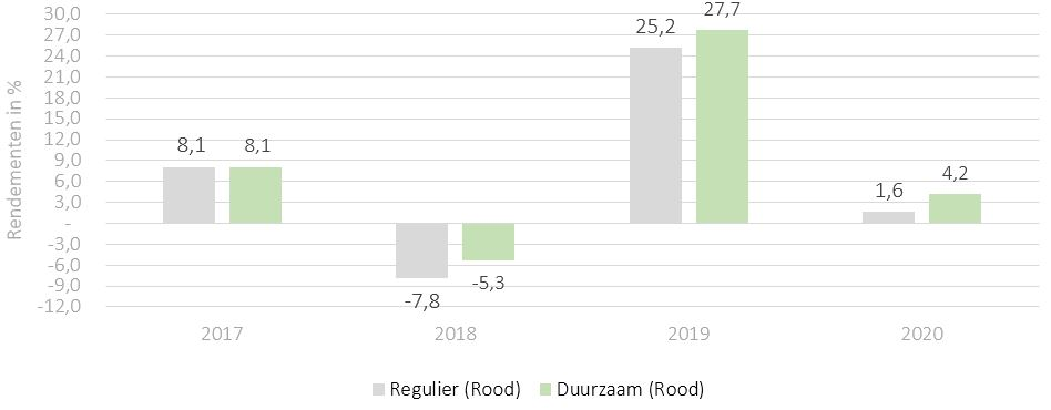 Duurzaam vs regulier beleggen - Rendementen 2017 tm 2020 - topcapital Rood