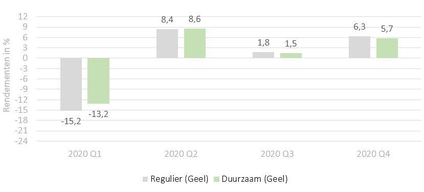 Duurzaam vs regulier beleggen - Rendementen 2020 - topcapital Geel