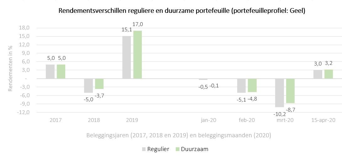 Duurzaam beleggen versus regulier beleggen in tijden van crisis