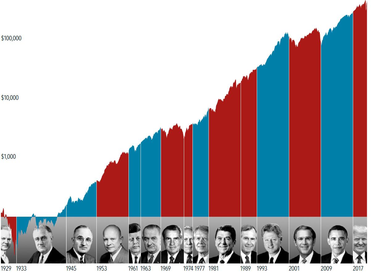 Amerikaanse verkiezingen en het effect op de beurzen