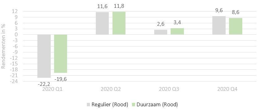 Duurzaam vs regulier beleggen - Rendementen 2020 - topcapital Rood