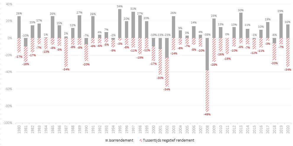 Jaarrendement en tussentijdse dalingen S&P 500 1980-2020