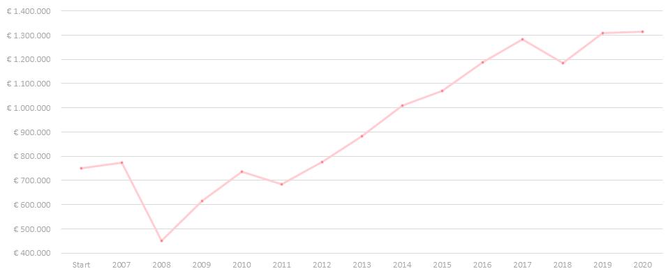 Jaarrendementen topcapital 2007-2020